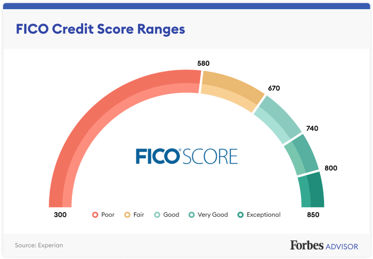 Your one stop shop for how credit scores work - Forbes Advisors