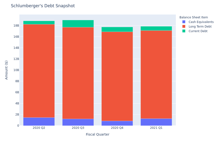 What does Schlumberger's debt look like?